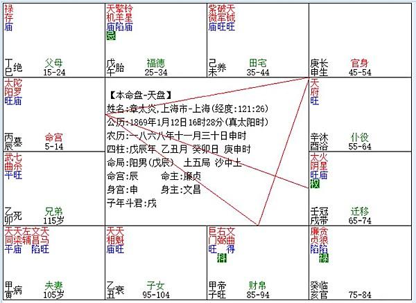 章太炎紫微斗数命盘一览.jpg